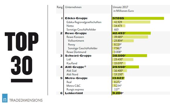 Deutsche Lebensmittelhändler: Top 30