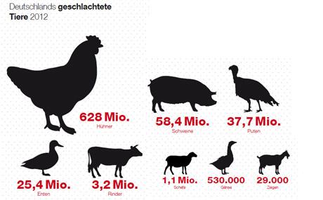Ein Faktor in der deutschen Wirtschaft
