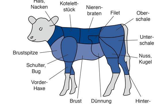 Kalbfleisch