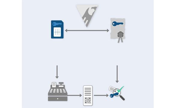 Smartcard gegen Steuerbetrug
