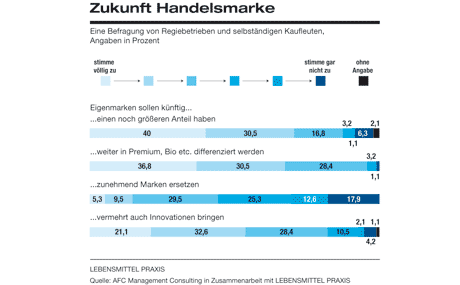 Zukunft Handelsmarke:  Marke und Profil