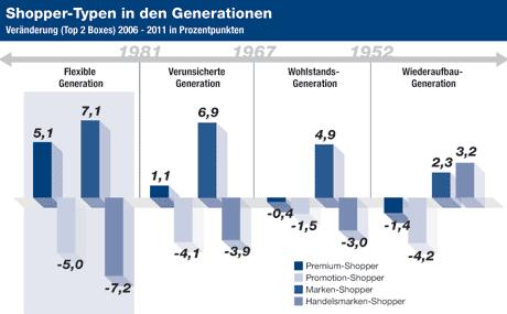 Welche Generation kauft wie ein?