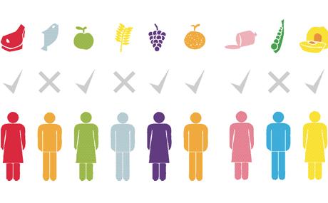 Kunden: Alternative Ernährung