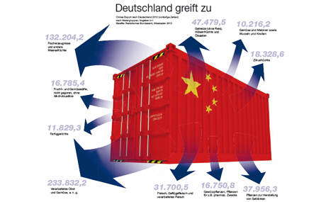Handelspartner China: Wenn die Mandarinen aus China kommen ...