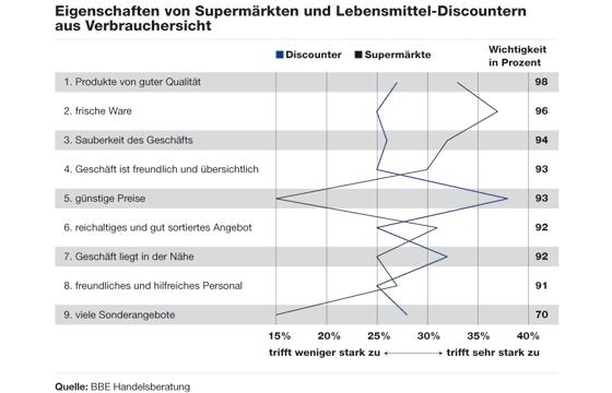 Eigenschaften von Supermärkten und Lebensmittel-Discountern aus Verbrauchersicht