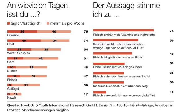 Iconkids & Youth International Research GmbH, Basis: N = 198 15- bis 24-Jährige, Angaben in Prozent, Mehrfachnennungen möglich