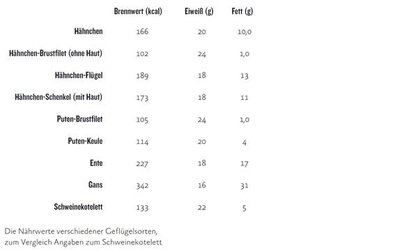 Die Nährwerte verschiedener Geflügelsorten, zum Vergleich Angaben zum Schweinekotelett
