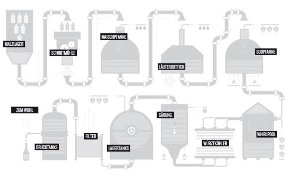 Die drei wichtigsten Prozesse: In der Maischpfanne kommen Darrmalz und Brauwasser zusammen. Im Läuterbottich werden die festen Bestandteile von der Flüssigkeit getrennt. Die Sudpfanne dient zum Kochen der Würze, u. a. zur Sterilisation und Einstellung der gewollten Konzentration der Stammwürze. (Darstellung: Braufactum)