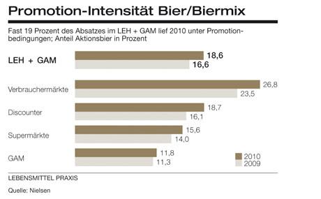 Promotion-Intensität (Quelle: Nielsen)