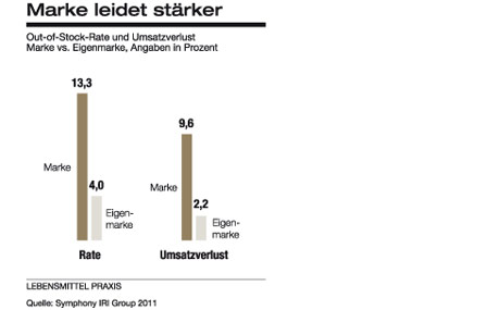 Marke leidet stärker (Quelle: Symphony IRI Group 2011)