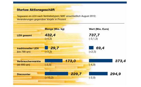 Das Aktionsgeschäft bei Pasta ist mit einem Absatzplus von 12,4 Prozent im ersten Halbjahr deutlich expansiv. (Quelle: Symphony IRI)