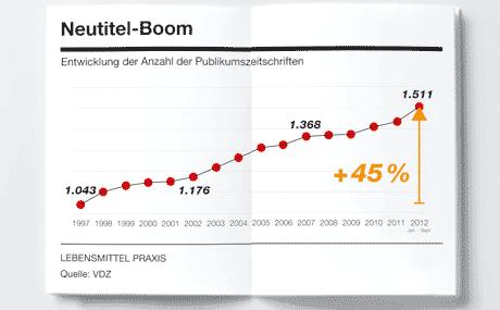 Entwicklung der Anzahl der Publikumszeitschriften (Quelle: VDZ)