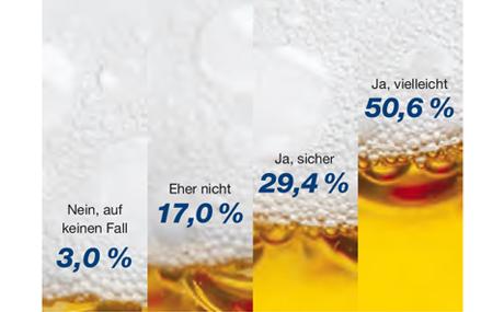 Befragung: Könnten Sie sich vorstellen, auch ein sogenanntes Edel oder Craft Bier zu kaufen? (Quelle: Mafowerk GmbH)