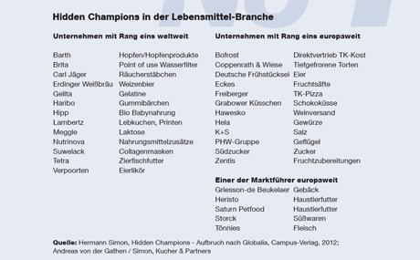 Hidden Champions in der Lebensmittel-Branche (Quelle: Hermann Simon, Hidden Champions - Aufbruch nach Globalia, Campus-Verlag, 2012; Andreas von der Gathen / Simon, Kucher & Partners)