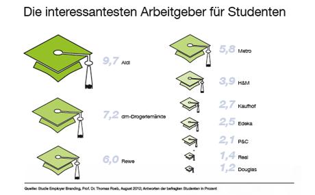 Die interessantesten Arbeitgeber fu?r Studenten (Quelle: Studie Employer Branding, Prof. Dr. Thomas Roeb, August 2012; Antworten der befragten Studenten in Prozent)