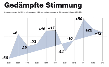 Umsatzerwartungen des LEH im Jahresvergleich