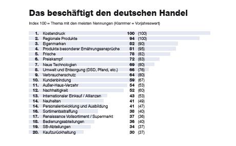 Das beschäftigt den deutschen Handel