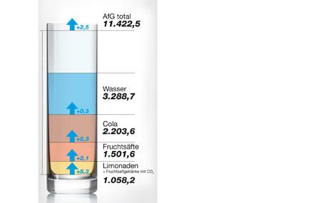 Alkoholfreie Getränke: Zwischen Preisfalle und dynamischem Wachstum ...