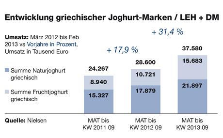 Entwicklung griechischer Joghurt-Marken / LEH + DM, Umsatz: März 2012 bis Feb 2013 vs Vorjahre in Prozent, Umsatz in Tausend Euro (Quelle: Nielsen)