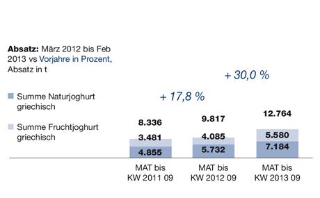 Entwicklung griechischer Joghurt-Marken / LEH + DM, Absatz: März 2012 bis Feb 2013 vs Vorjahre in Prozent, Absatz in t (Quelle: Nielsen)