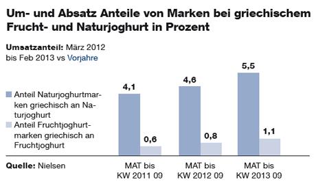 Umsatz Anteile von Marken bei griechischem Frucht- und Naturjoghurt in Prozent, Umsatzanteil: März 2012 bis Feb 2013 vs Vorjahre (Quelle: Nielsen)