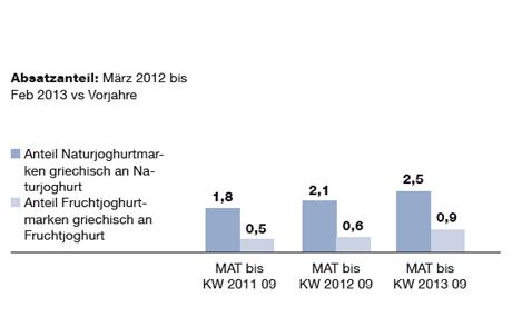 Um- und Absatz Anteile von Marken bei griechischem Frucht- und Naturjoghurt in Prozent, Absatzanteil: März 2012 bis Feb 2013 vs Vorjahre (Quelle: Nielsen)