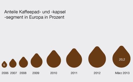 Anteile des Kaffeepad- und Kapselsegmentes in Europa in Prozent (Quelle: Mondelez)