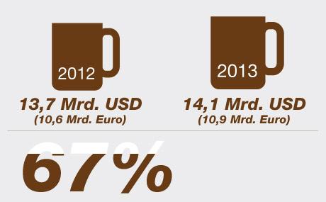 Wachstum im europäischen Kaffeemarkt (Quelle: Mondelez)