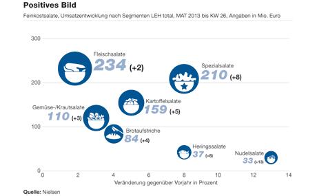 Feinkostsalate, Umsatzentwicklung nach Segmenten LEH total, MAT 2013 bis KW 26, Angaben in Mio. Euro (Quelle: Nielsen)
