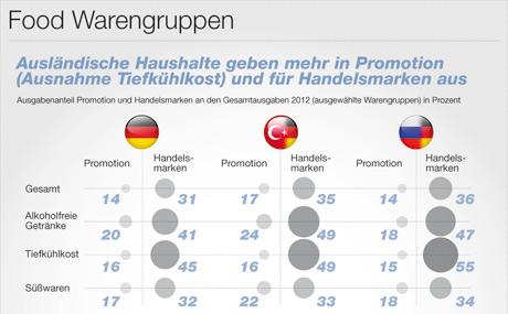 Ausgabenanteil Promotion und Handelsmarken an den Gesamtausgaben 2012 (ausgewählte Warengruppen) in Prozent. (Quelle: GfK ConsumerScan 2012)