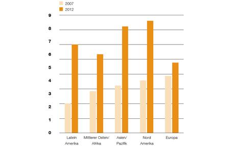 """Europa Schlusslicht – Anteil von Produktneuheiten im Bereich """"Functional Food"""