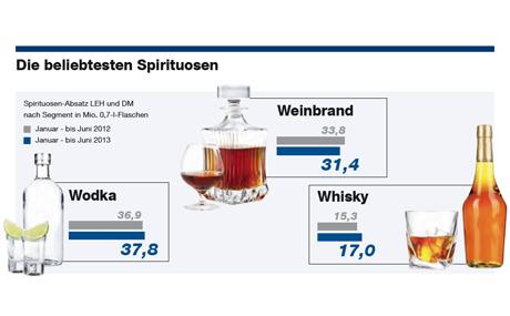 Spirituosen-Absatz LEH und DM nach Segment in Mio. 0,7-l-Flaschen.