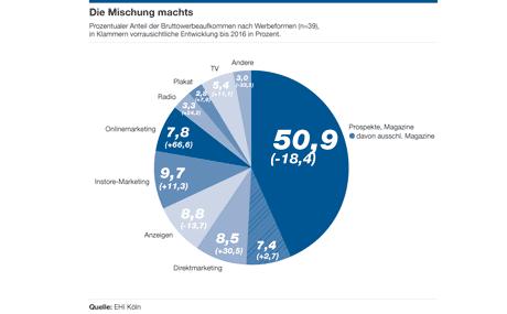 Prozentualer Anteil der Bruttowerbeaufkommen nach Werbeformen (n=39), in Klammern vorrausichtliche Entwicklung bis 2016 in Prozent. (Quelle: EHI Köln)