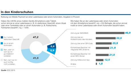 Nutzung von Mobile Payment an einer Ladenkasse oder einem Automaten, Angaben in Prozent (Quelle: ECC 2013)