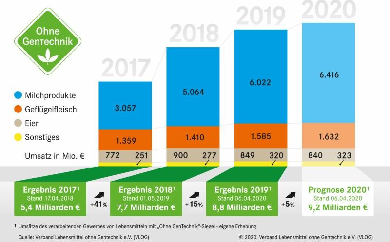 Ohne Gentechnik-Siegel: Umsatz wächst weiter