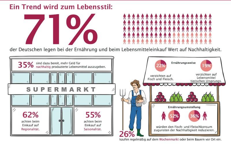 Mehrheit achtet auf Nachhaltigkeit