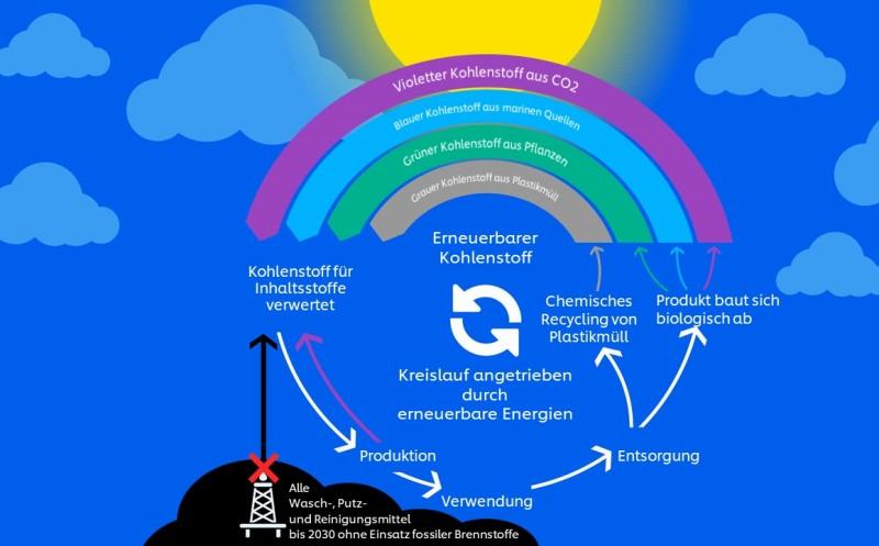 Regenbogen für weniger Kohlenstoff
